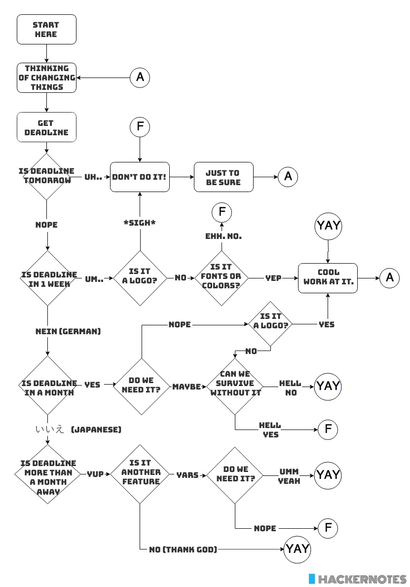 The-Ultimate-Flowchart-To-Not-Change-Things-All-The-Time-1