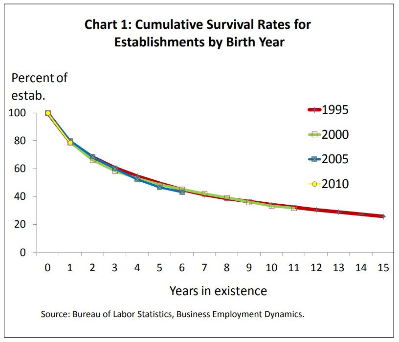 Small-Business-Cumulative-Survival-Rates-For-Establishments-By-Birth-Year
